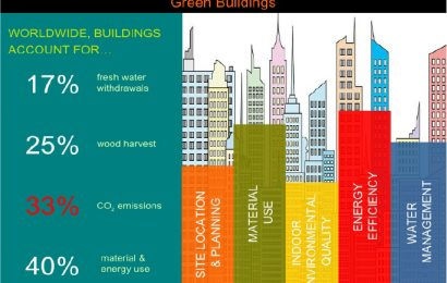 (GBCSA 2017) Green Development – The New Era / Richard Russell