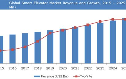 Smart Elevator Market to grow at a CAGR of 12.7% between 2017 and 2025 / Credence Research