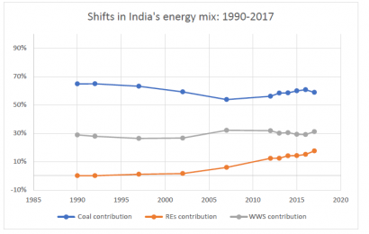 India's green shift to renewables: How fast is it happening?